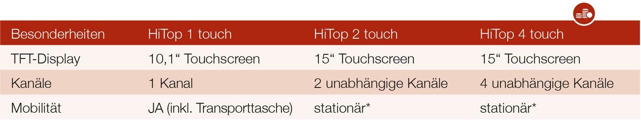 Hitop-touch-Unterschiede