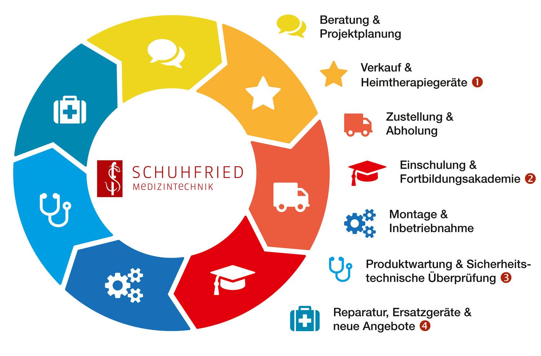 Schuhfried-Service-Zyklus